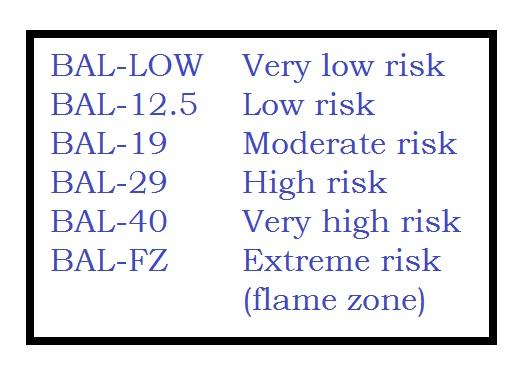 Australian Standard AS 3959 Fire Risk