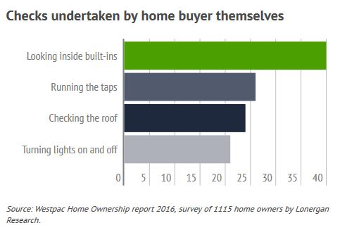 Property check buyers undertake themselves